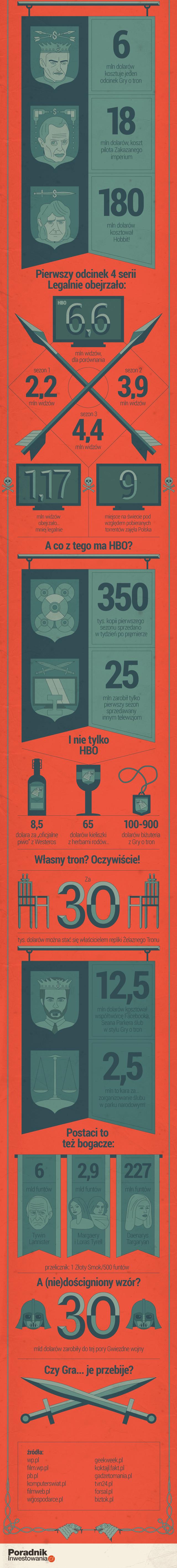 Gra o Tron infografika
