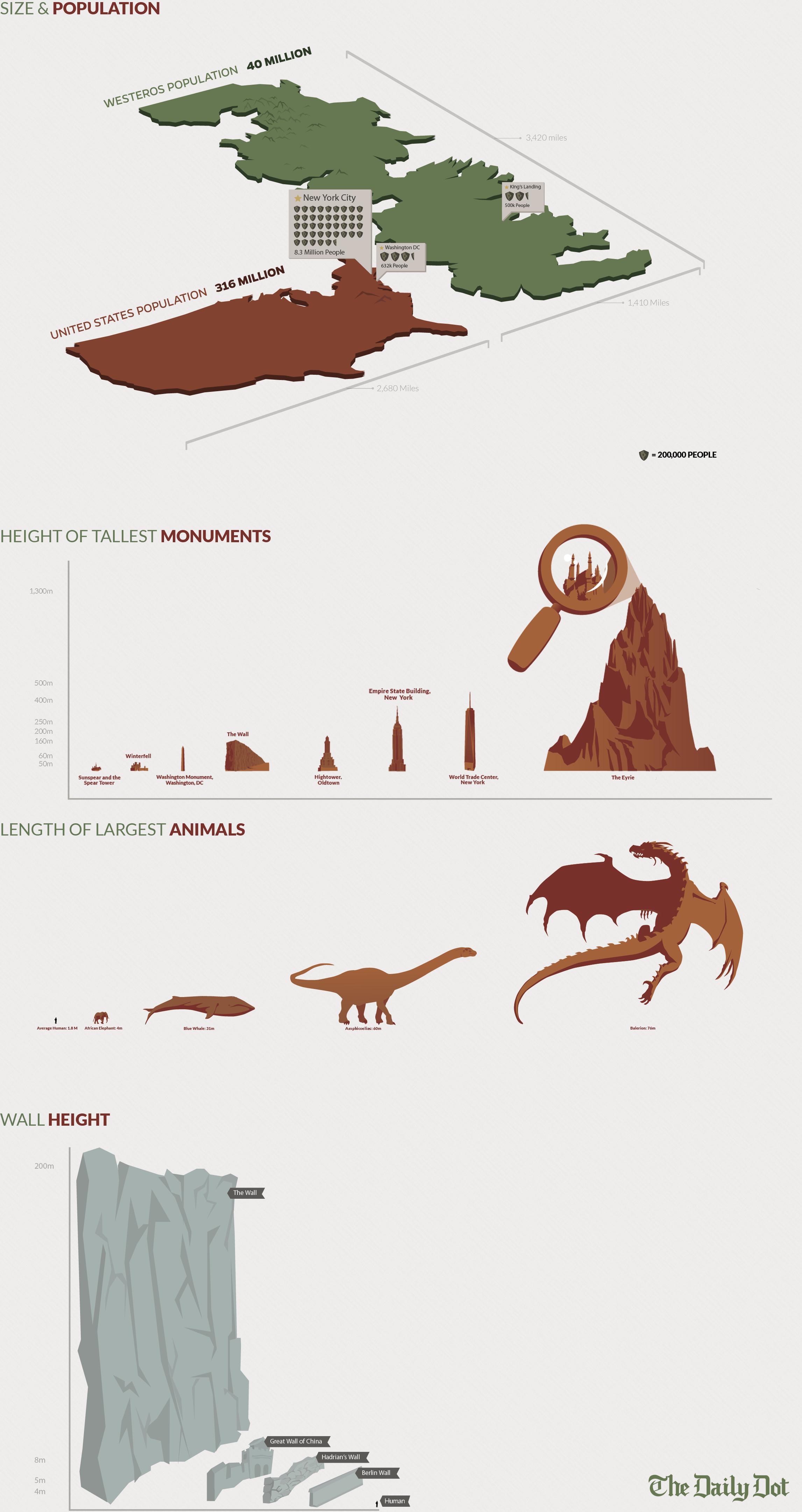 Infografika Gra o Tron