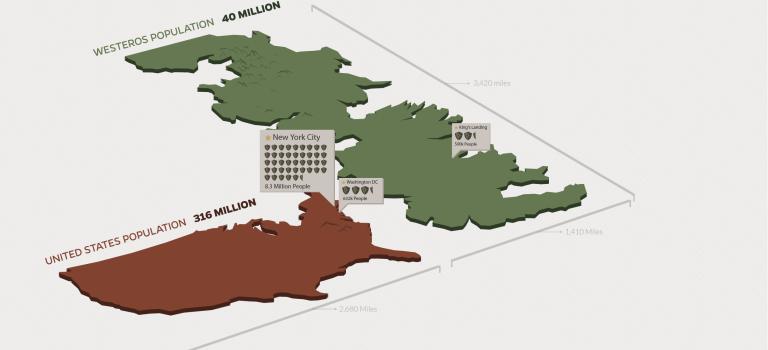 Jak wysoki jest mur? Jak wielkie są smoki? – garść ciekawostek z serialu Gra o Tron
